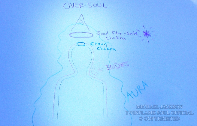 ALIGNING YOUR SELF WITH YOUR TWIN RAY OVER-SOUL THROUGH THE STAR GATE CHAKRA © Michael Jackson TwinFlame Soul OfficialYOUR SELF WITH YOUR TWIN RAY OVER-SOUL THROUGH THE STAR GATE CHAKRA ©